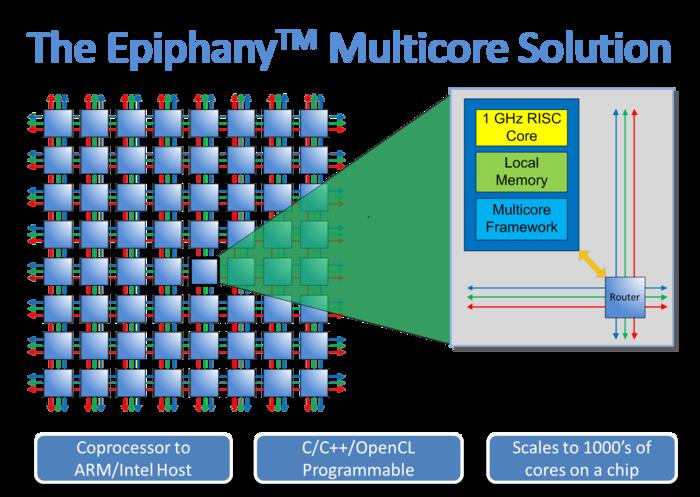 epiphany-multicore-system