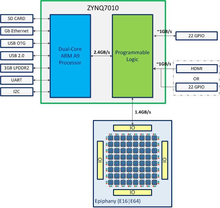 parallella_block_diagram