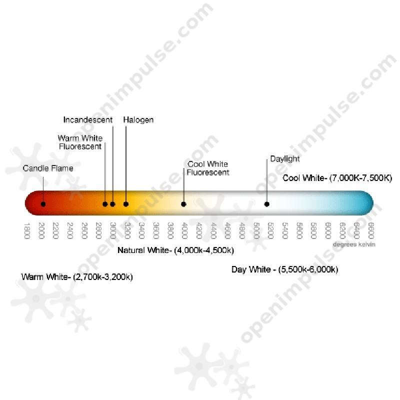 Led Bulb Color Chart
